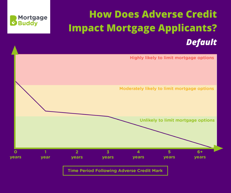 how does a default impact mortgage